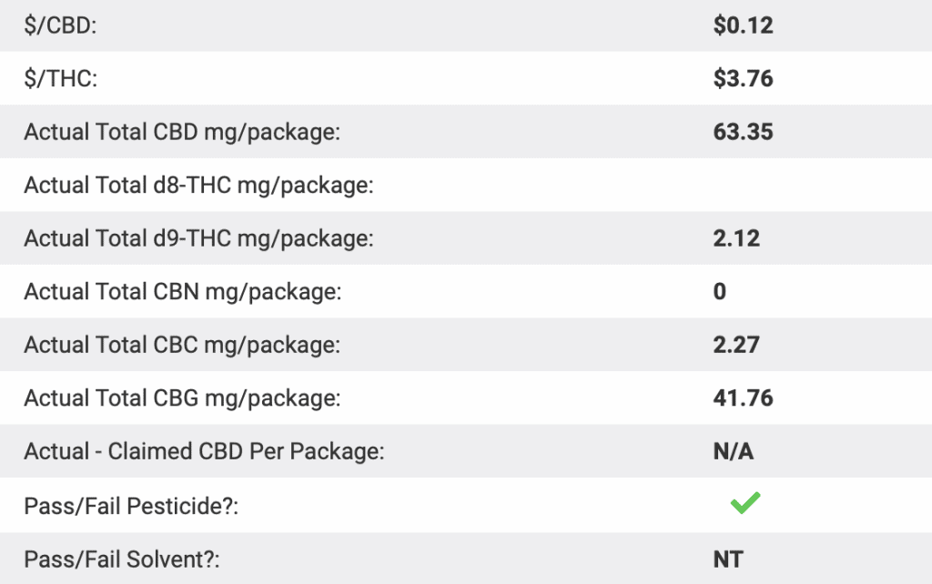 Is 'Tree Rolls CBD' Legit? – A Real Tested CBD Brand Spotlight Review  - Lab Results